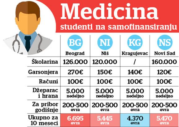 Troškovi studenata medicine
