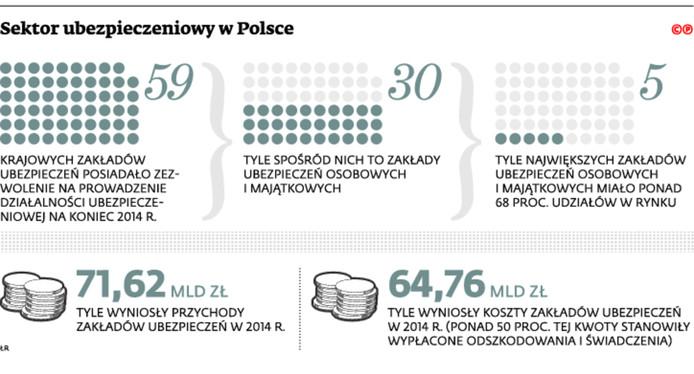 Sektor ubezpieczeniowy w Polsce