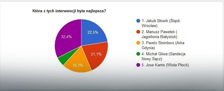 Wyniki głosowania na najlepszą interwencję 21. kolejki