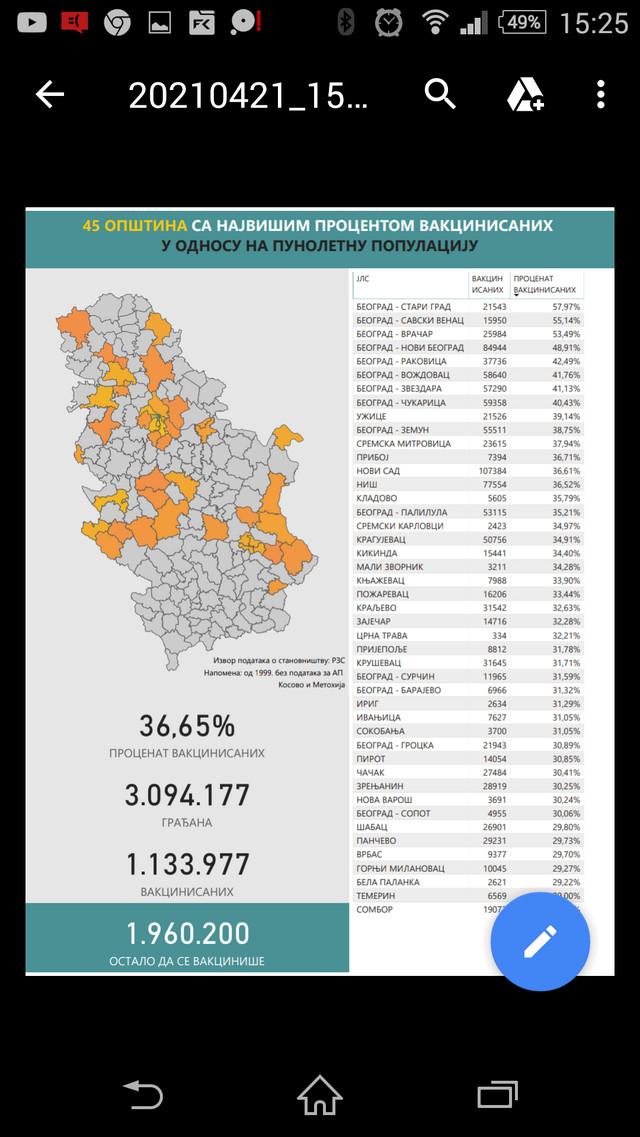 Ubedljivo najviše vakcinisanih punoletnih građana ima Beograd