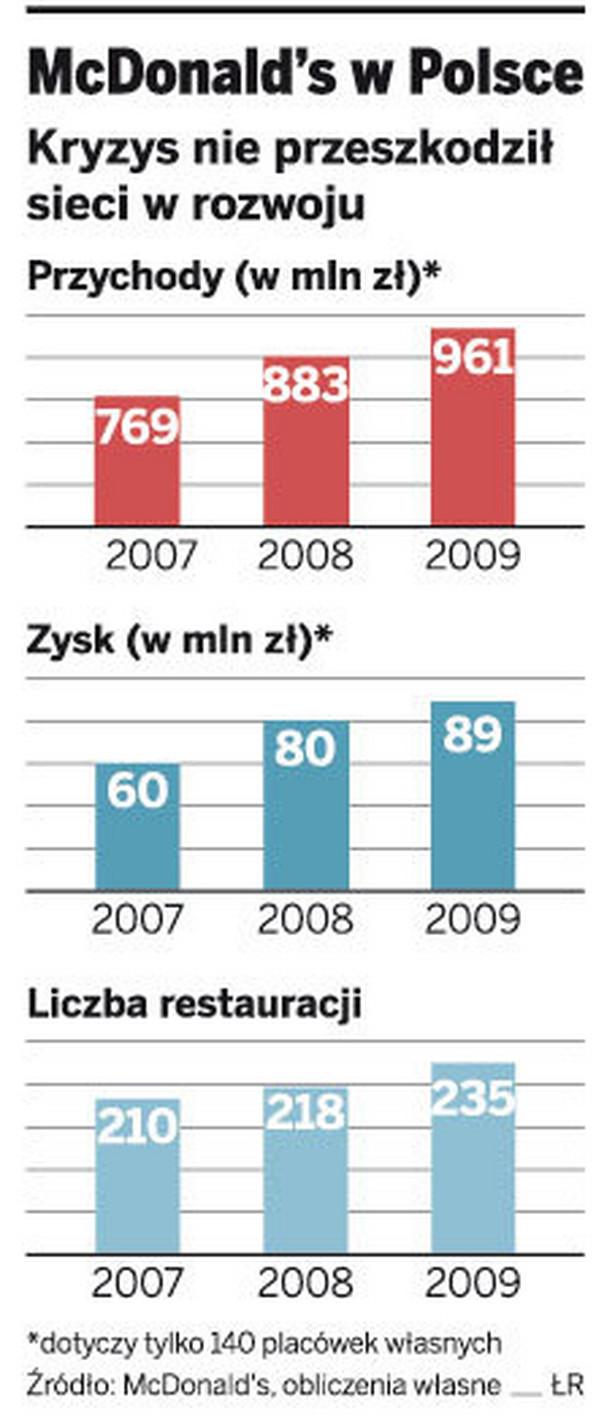 McDonald's w Polsce
