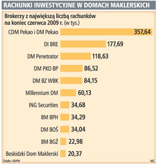 Rachunki inwestycyjne w domach maklerskich