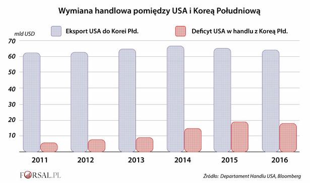 Odkąd pakt Korus zaczął działać, amerykański deficyt handlowy z Koreą Południową zwiększył się ponad trzykrotnie. W tym samym czasie poziom eksportu USA na półwysep koreański prawie się nie zmienił. Obrońcy umowy Korus twierdzą, że stagnacja importu z USA odzwierciedla czynniki niezwiązane z umową o wolnym handlu, takie jak spadek popytu Korei Południowej na globalny import. Jednak takie tłumaczenia nie przekonują Białego Domu.