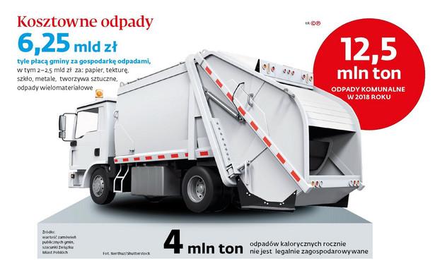 Kosztowne odpady