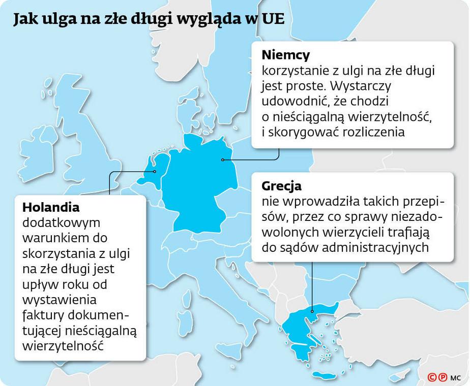 Jak ulga na złe długi wygląda w UE
