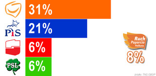 Najnowszy sondaż wyborczy: Palikot wyżej niż SLD, PO i PiS - bez zmian