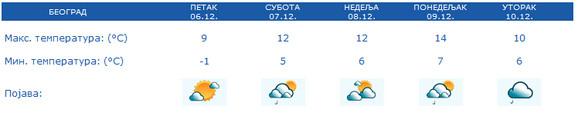 Narednih dana Beograđane očekuju temperature iznad proseka za decembar