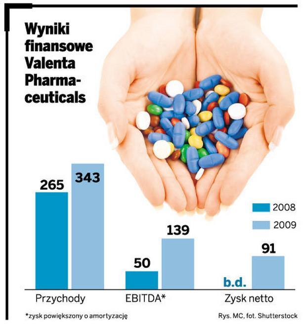 Wyniki finansowe Valenta Pharma-ceuticals