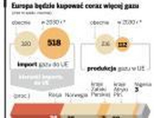 Europa będzie kupować coraz więcej gazu