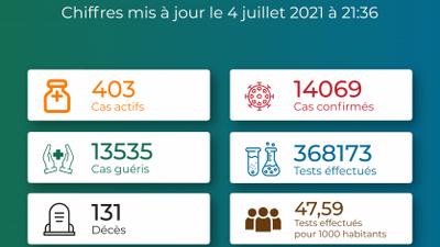 Coronavirus - Togo : Situation au Togo au 4 juillet 2021