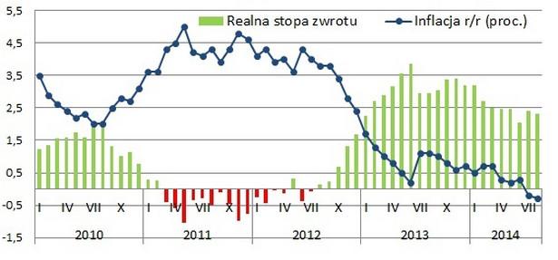 Lokaty vs. inflacja we wrześniu