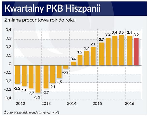 Hiszpania - PKB