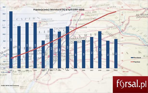 Populacja i bezrobocie w Syrii