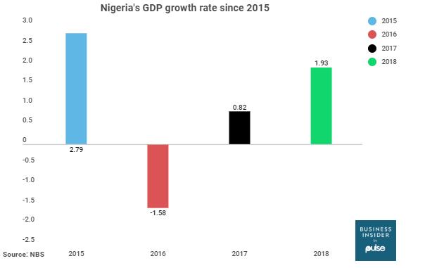 Nigeria's GDP figures since 2015