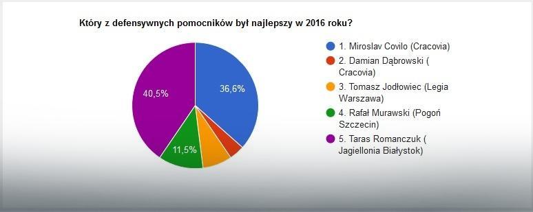 Wyniki głosowania na najlepszego defensywnego pomocnika 2016 roku w Ekstraklasie