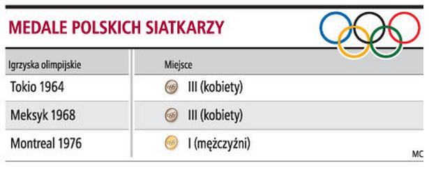 Medale polskich siatkarzy