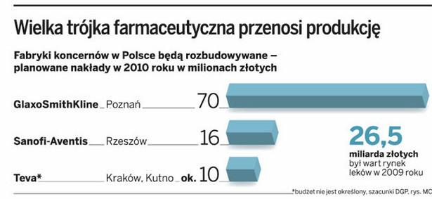 Wielka trójka farmaceutyczna przenosi produkcję