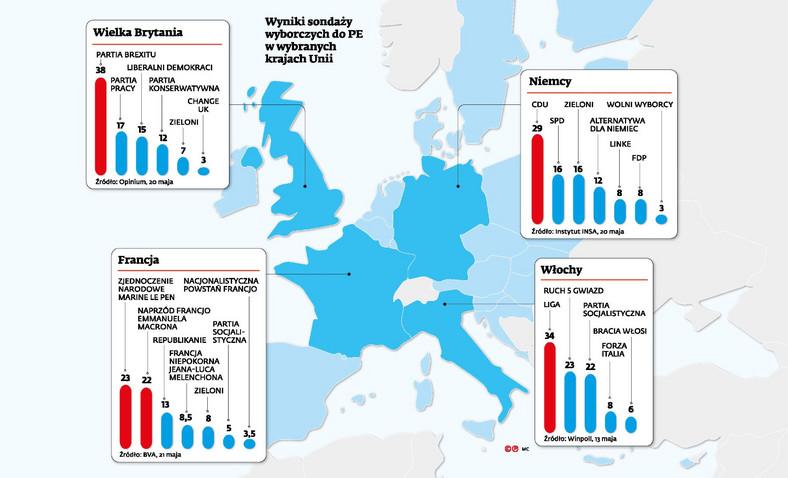 Sondaż - wybory do PE w wybranych krajach Europy