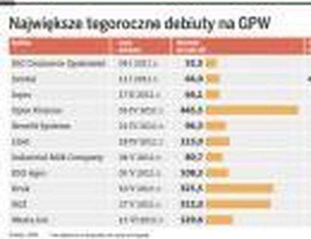 Największe tegoroczne debiuty na GPW