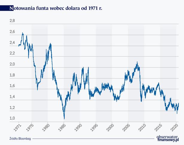 Notowania funta wobec dolara