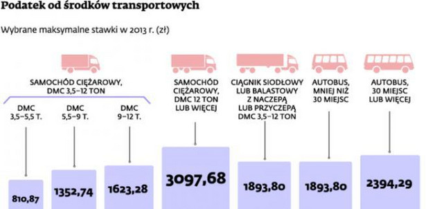 Podatek od środków transportowych