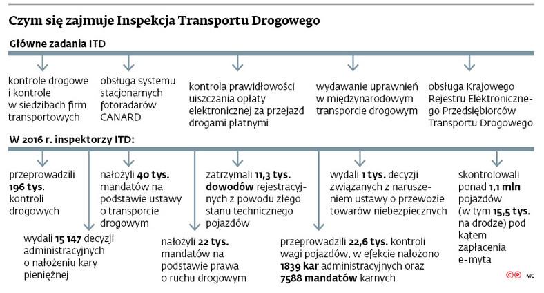Czym się zajmuje Inspekcja Transportu Drogowego