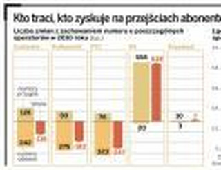 Wielka migracja abonentów. Milion Polaków zmieni operatora komórkowego