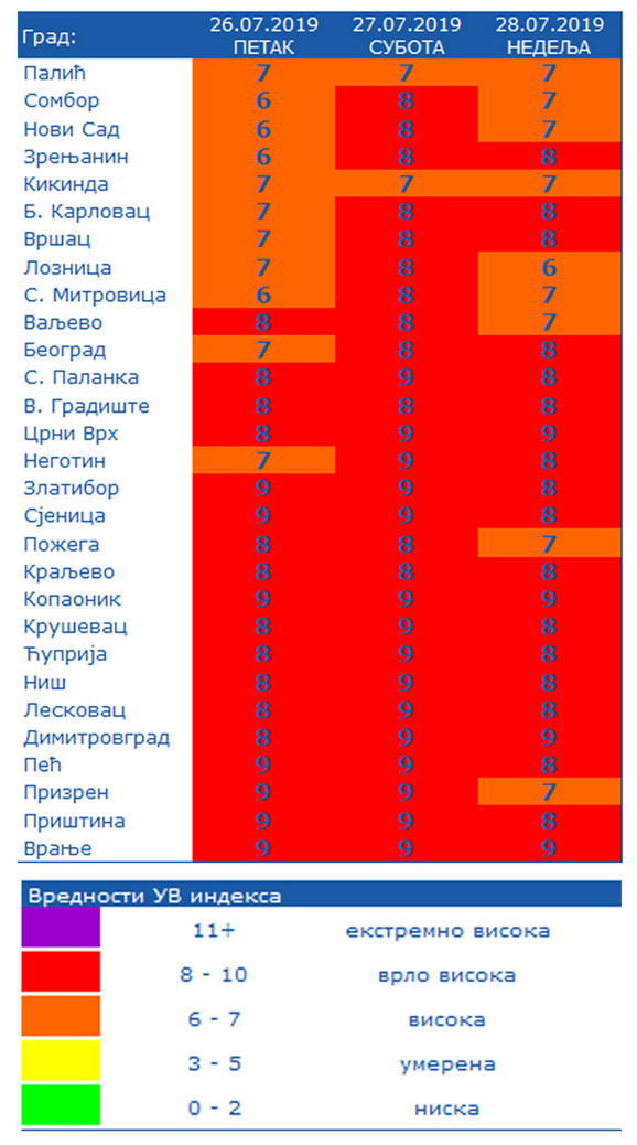 Vrlo visok stepen UV indeksa