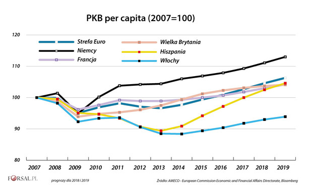 Włoska gospodarka rośnie od 14 kwartałów. Ale w tym tempie na osiągnięcie poziomu sprzed kryzysu finansowego trzeba będzie poczekać jeszcze sześć kolejnych. Tymczasem gospodarka strefy euro cieszy się najlepszym wzrostem od dekady. Największe państwa już dawno osiągnęły, a nawet przekroczyły poziomy z 2007 r. Nawet Hiszpania, gdzie kryzys finansowy zrobił największe spustoszenie, w ubiegłym roku zdołała powrócić do poziomu PKB per capita z 2007 roku.