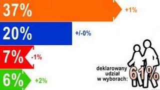PO - 37 proc.; PiS - 20 proc. Tak wyglądają ostatnie sondaże