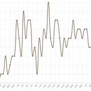 Broj mrtvih od korona virusa po danima