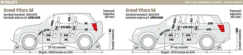 Wymiary Suzuki Grand Vitara