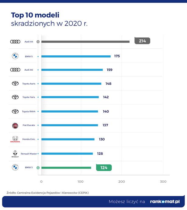 Top 10 skradzionych modeli w 2020 r.