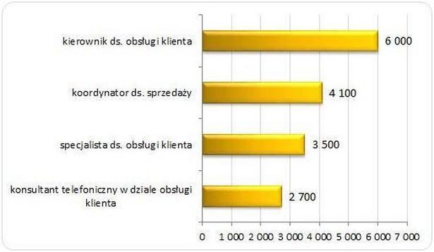 Mediana wynagrodzeń całkowitych brutto na wybranych stanowiskach w działach obsługi klienta w 2013 roku (w PLN)