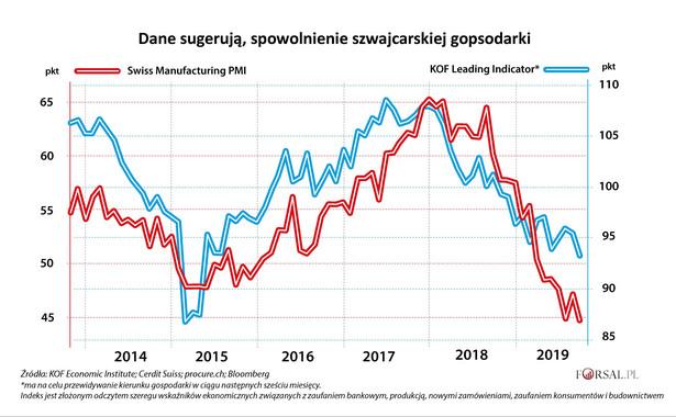 Szwajcaria - PMI przemysłowy, KOF