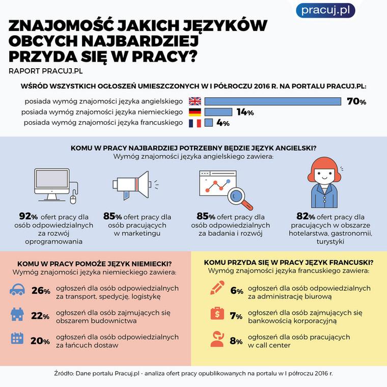 Które języki najbardziej przydają się w pracy?