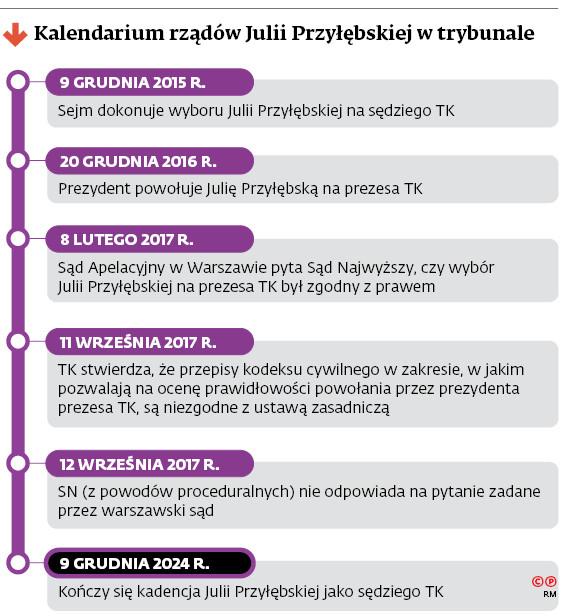 Kalendarium rządów Julii Przyłębskiej w trybunale