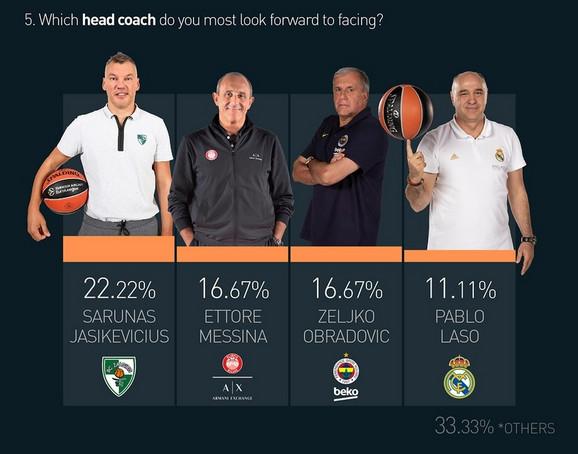 Treneri protiv kojih najviše vole da igraju