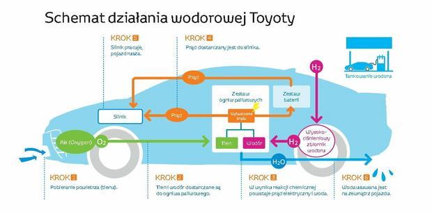 Schemat działania wodorowej Toyoty