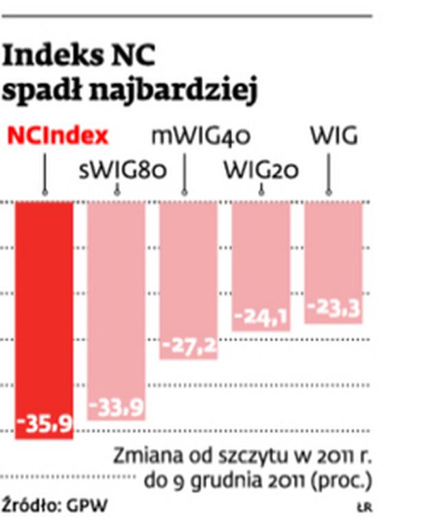 Indeks NC spadł najbardziej