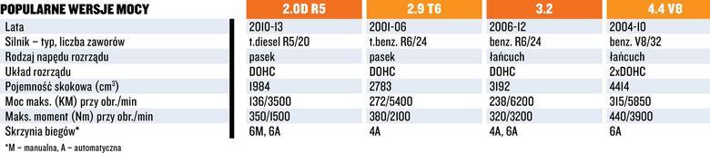 Ryzykowne silniki Volvo - dane techniczne.