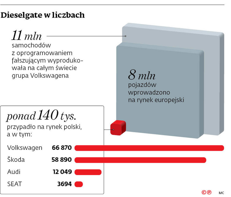 Dieselgate w liczbach