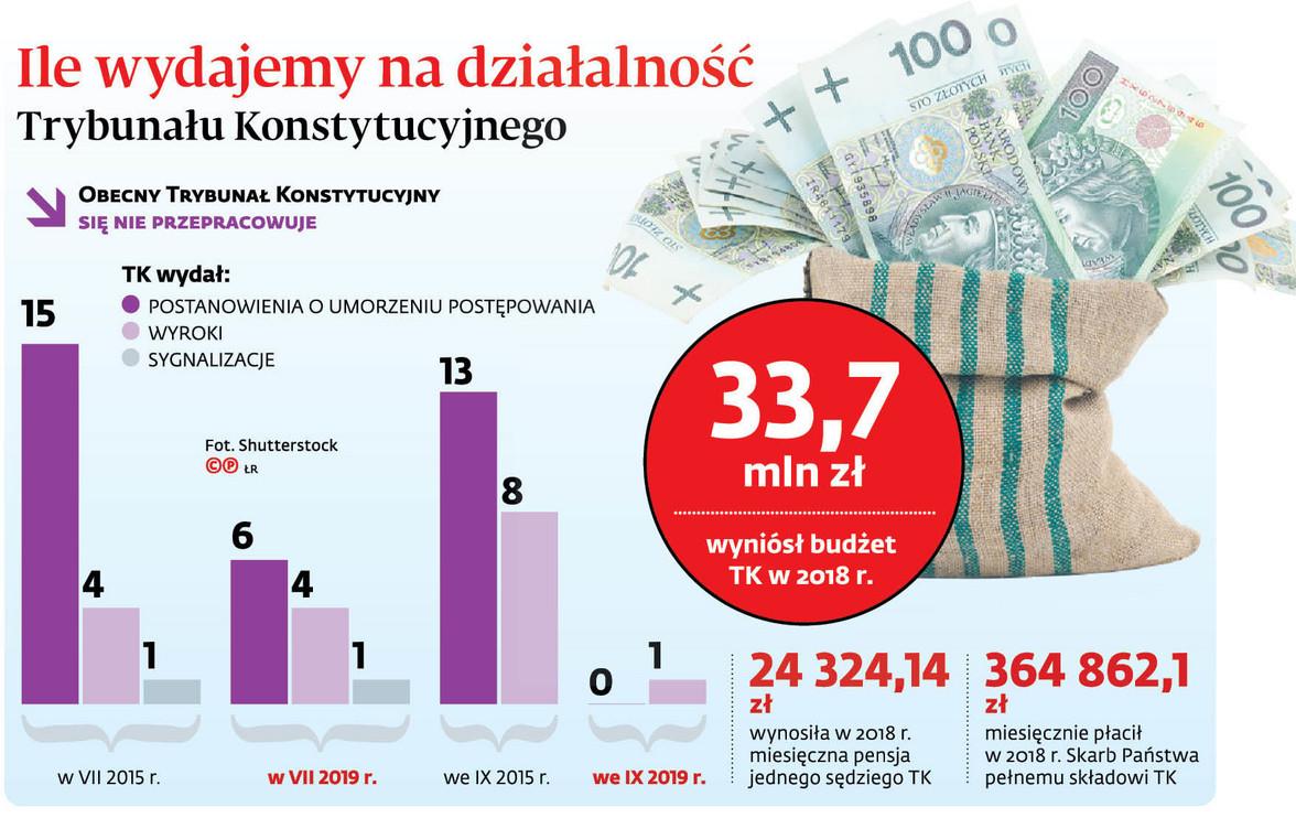 Ile wydajemy na działalność Trybunału Konstytucyjnego