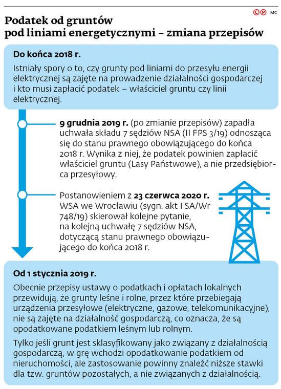 Podatek od gruntów pod liniami energetycznymi - zmiana przepisów