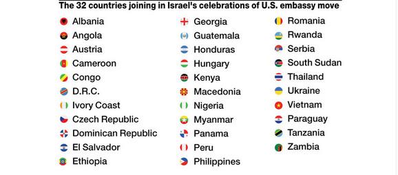 Zemlje koje su prisustvovale svečanosti u Jerusalimu