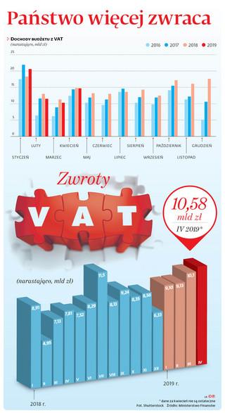 Zwroty VAT lądują w kieszeniach podatników. Realizacja budżetu będzie mniej spektakularna