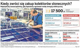 Po kredyt z dopłatą na zakup kolektorów słonecznych trzeba czekać w społecznej kolejce