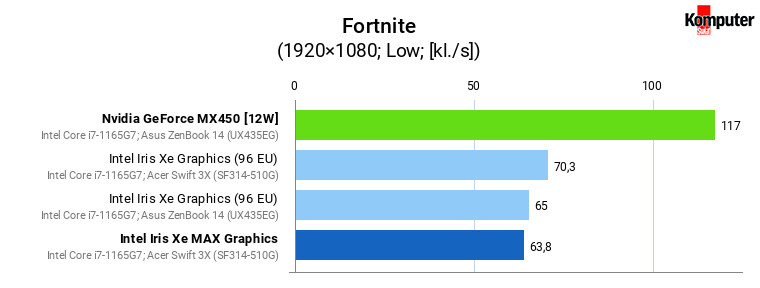 Iris Xe vs Iris Xe MAX vs GeForce MX450 – Fortnite