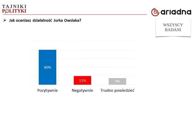 Ocena Jurka Owsiaka, fot. www.tajnikipolityki.pl