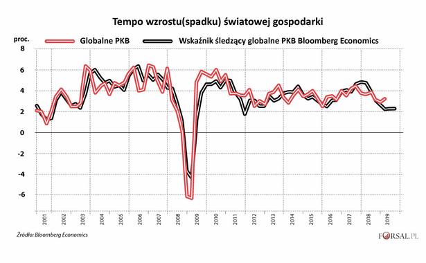 """Niedawno inwestorzy wiwatowali na wieść o tym, że USA zawarły częściową umowę handlową z Chinami. Pojawiły się nawet sygnały, że są szanse na umowę rozwodową Wielkiej Brytanii z Unią Europejską. Jednak obawy dotyczące ryzyka pierwszej od 2009 roku recesji w światowej gospodarce nie zostały rozwiane. Wskaźnik Bloomberg Economics śledzący globalny PKB pokazuje, że w trzecim kwartale tempo wzrostu spowolniło do 2,2 proc., w porównaniu z 4,7 proc. na początku 2018 r. Także nowa szefowa MFW, Kristalina Georgieva, dostrzega """"poważne ryzyko"""", że spowolnienie gospodarcze rozprzestrzeni się. We wtorek MFW obniżył swoją, i tak najniższą od 2009 r., prognozę globalnego wzrostu na 2019 r. z 3,2 proc. do 3,0 proc."""
